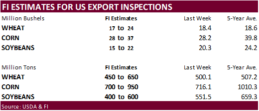 GRAINS INSPECTED AND/OR WEIGHED FOR EXPORT 08/10/20 w/PDF