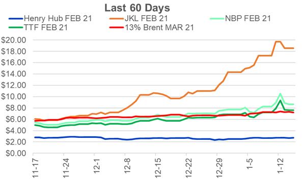 Weekend Market Report – January 17, 2021